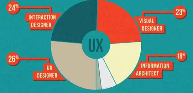 Kết quả hình ảnh cho UI UX là gì