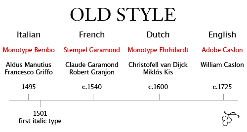 old-style-chart1