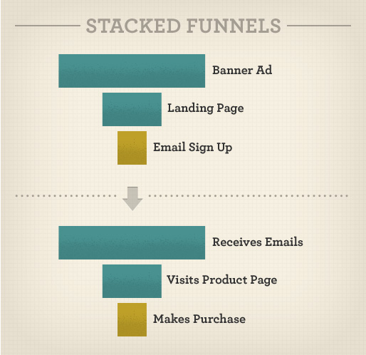 Stacked_Funnels