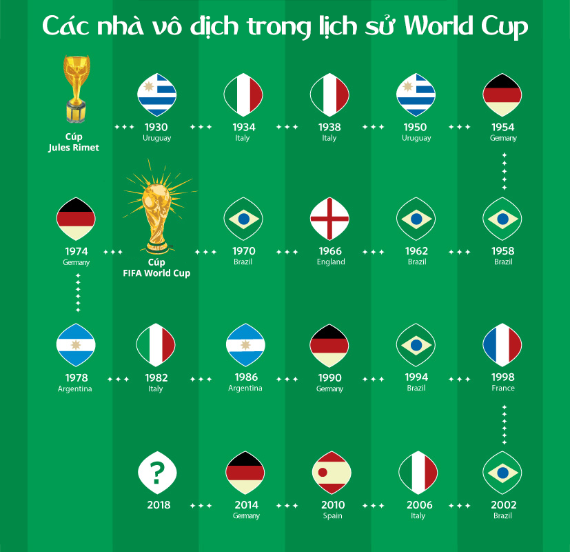 id toan canh ve chiec cup vang danh gia cua fifa world cup 8