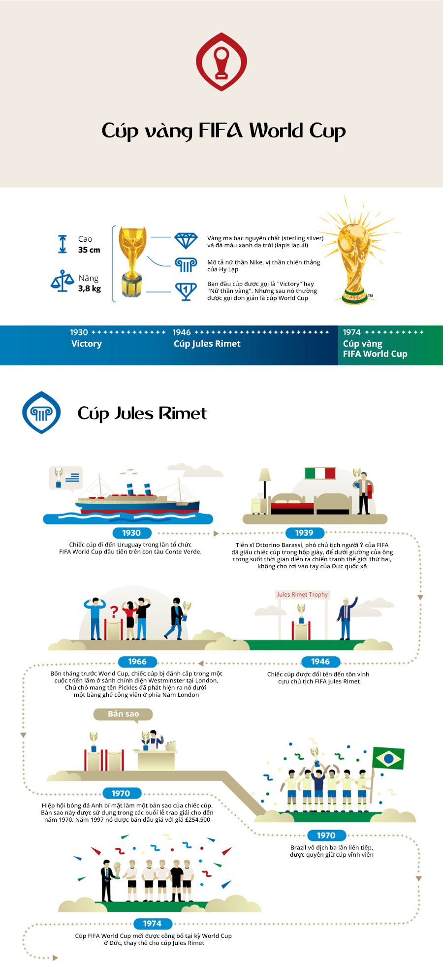 id toan canh ve chiec cup vang danh gia cua fifa world cup 6 1