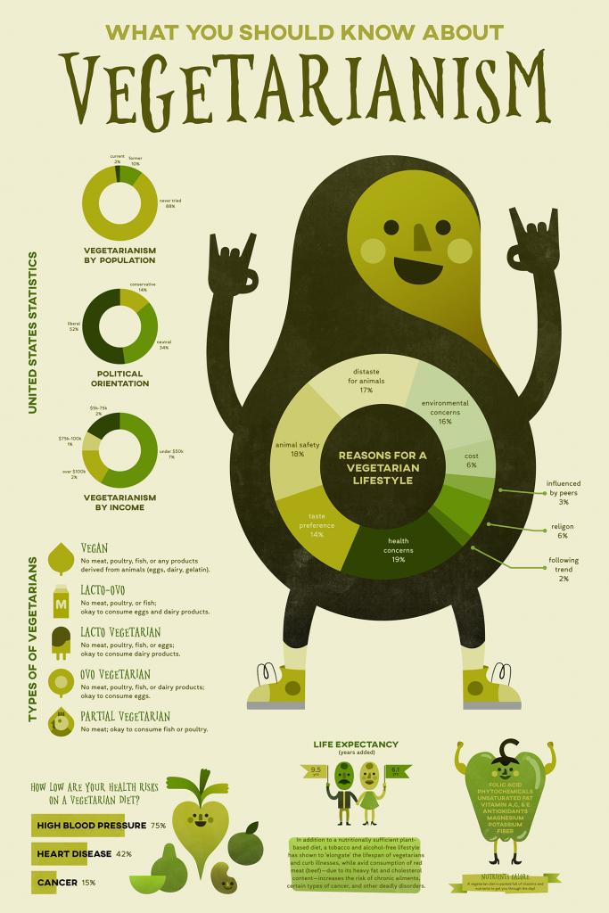Các yếu tố cần đạt được khi thiết kế Infographic