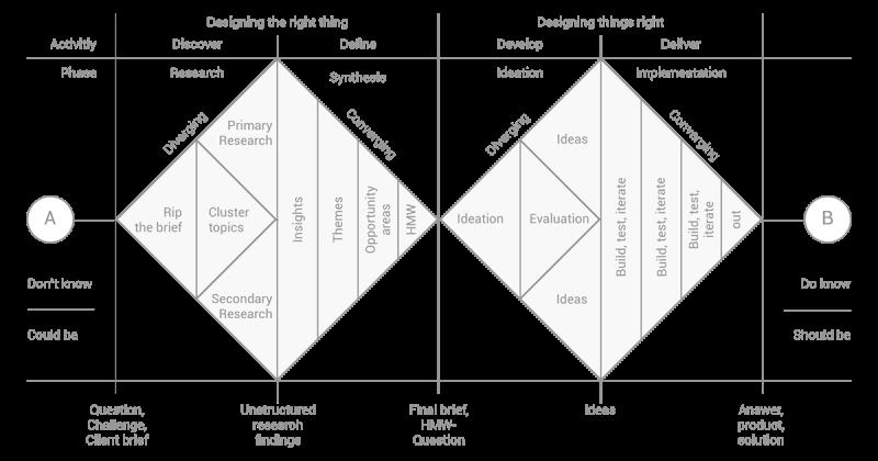 Cách tiến hành Design thinking, UX, HCD hay các dự án sáng tạo từ con số không