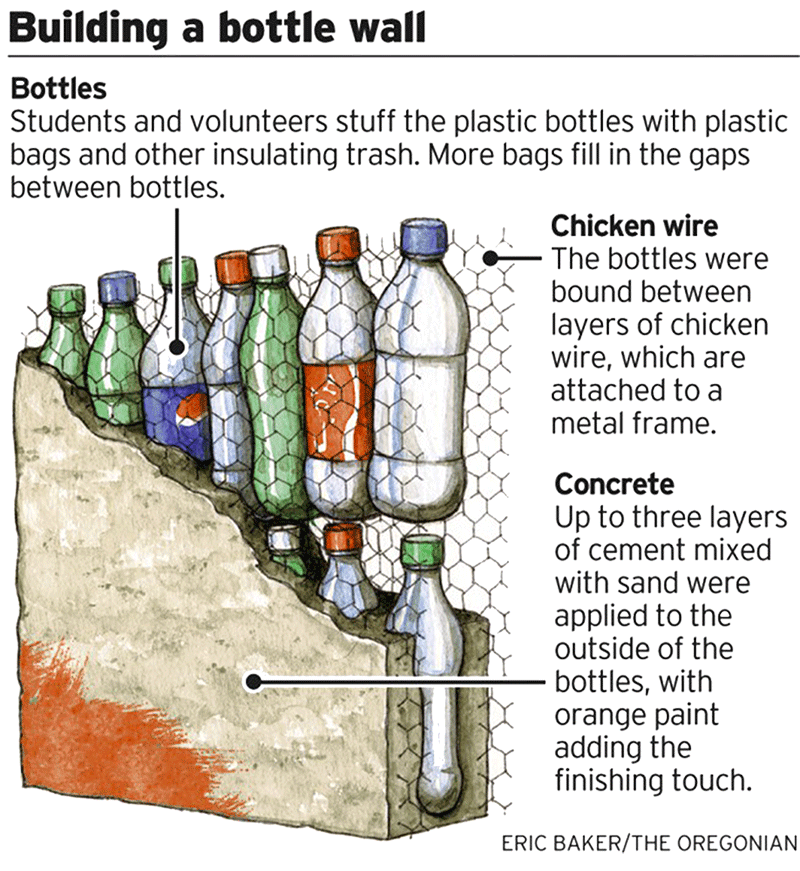 how to build a bottle classroom hif