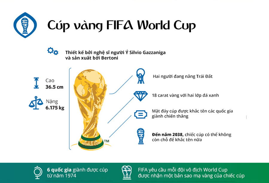 id toan canh ve chiec cup vang danh gia cua fifa world cup 7