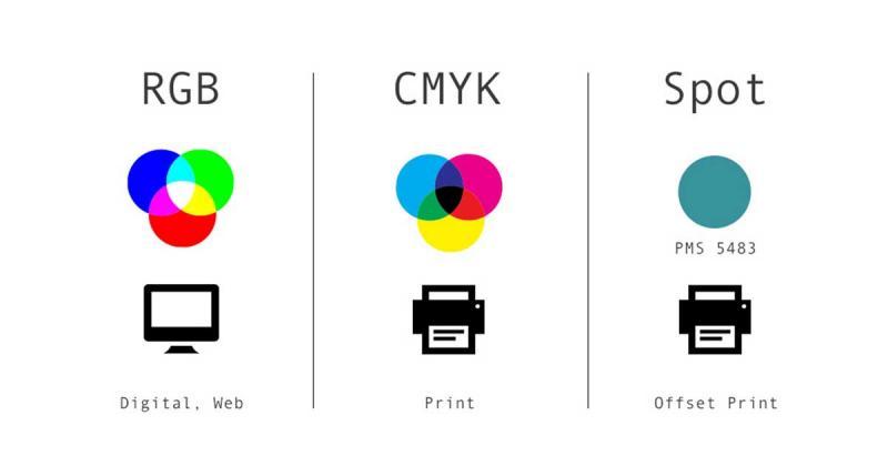 Hệ màu RGB, CMYK, PMS khác nhau thế nào và dùng sao cho đúng?