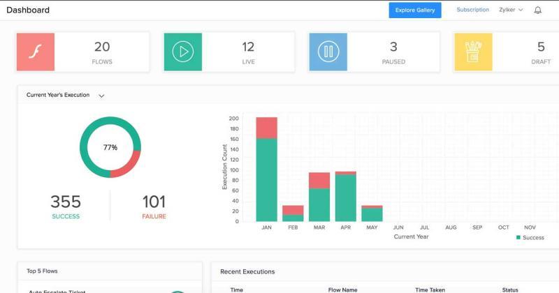 10 mánh thiết kế đồ họa dành cho dashboard
