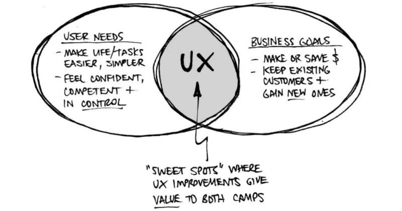 Tài liệu thiết kế là gì? Sự quan trọng của tài liệu thiết kế