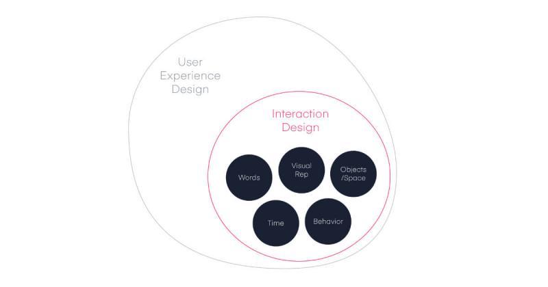 Thiết kế tương tác (Interaction Design) là gì?